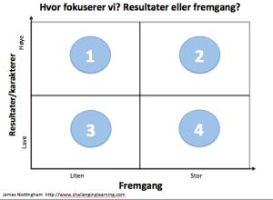 Fremgang/resultat-kvadrant